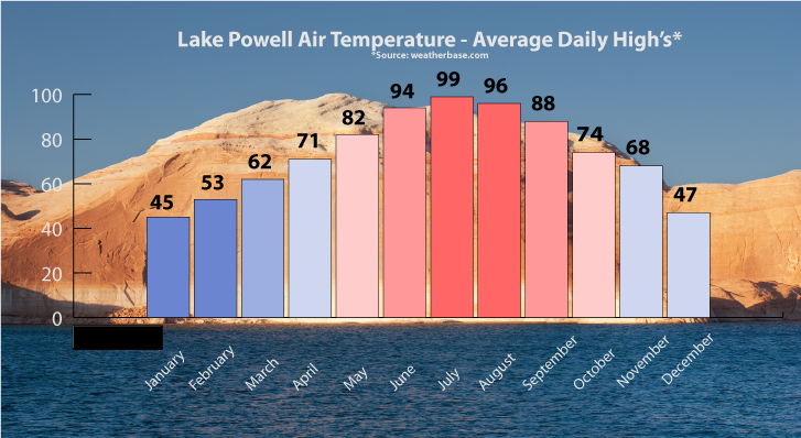 Lake Powell Temp Graphic (1)